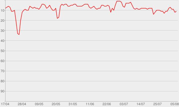 Chart progress graph for ROCKSTAR (feat. Roddy Ricch)