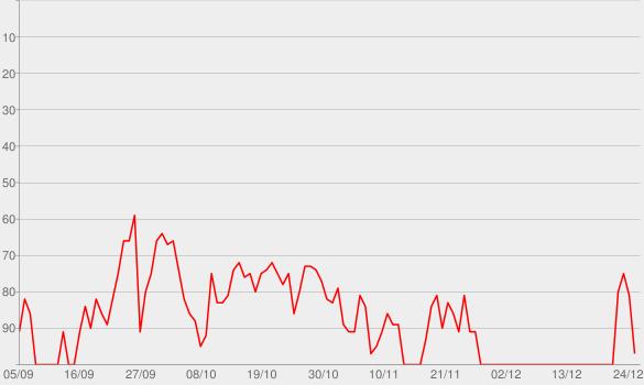 Chart progress graph for Lie