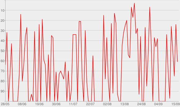 Chart progress graph for VERHALTEN GESTALTEN - Der Podcast