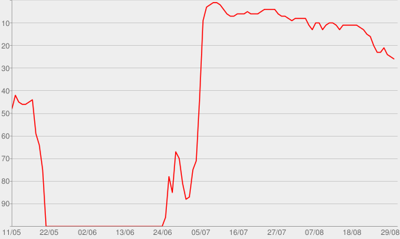 Chart progress graph for Dr. Death