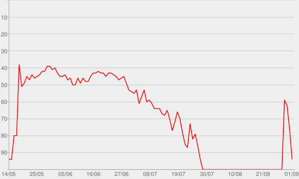 Chart progress graph for The Night Is Still Young