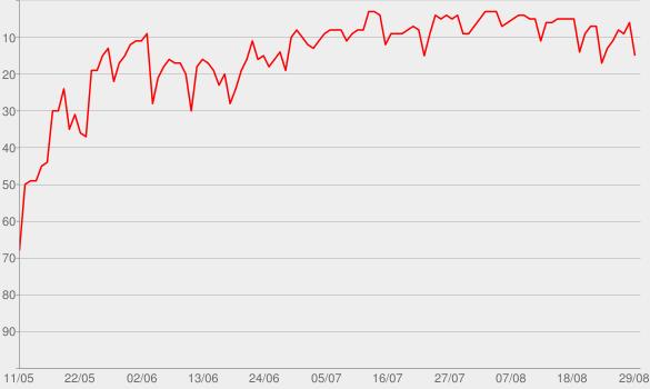 Chart progress graph for Stolen Dance - EP