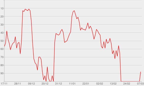 Chart progress graph for End Game (feat. Ed Sheeran & Future)