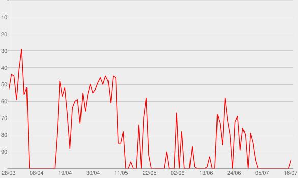Chart progress graph for Starke Kinder. Starke Zukunft.