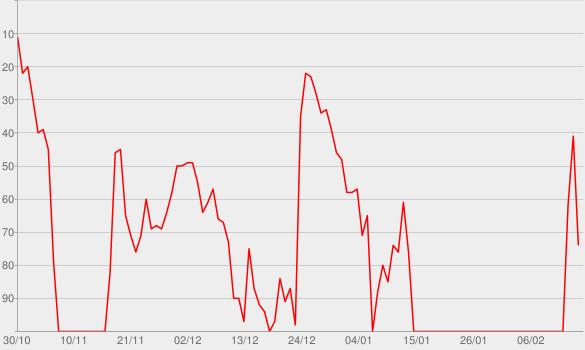 Chart progress graph for 34+35