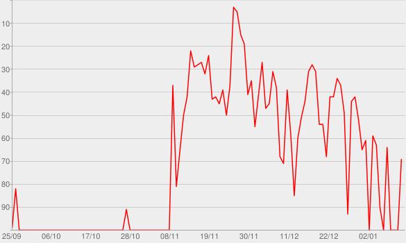 Chart progress graph for Roller Coaster