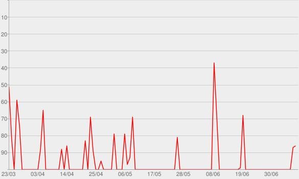 Chart progress graph for Justificando
