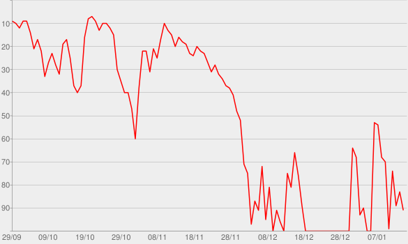 Chart progress graph for The Megyn Kelly Show