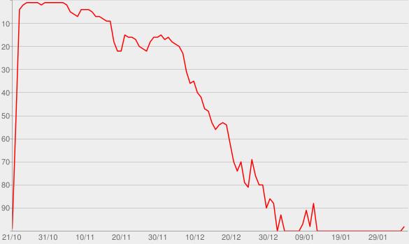 Chart progress graph for Bad Batch