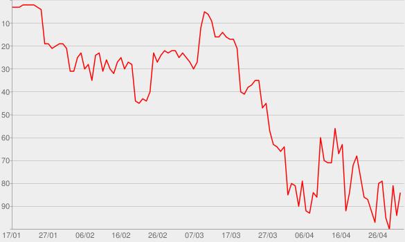 Chart progress graph for Godzilla (feat. Juice WRLD)