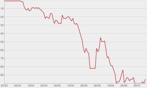 Chart progress graph for O.C. Swingers