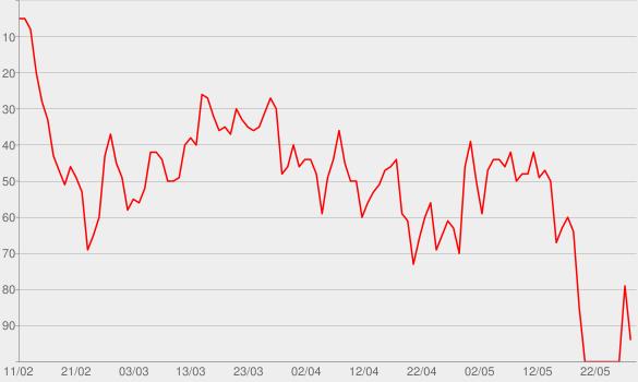 Chart progress graph for Rainbow