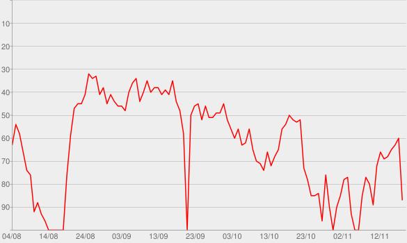 Chart progress graph for Anaconda