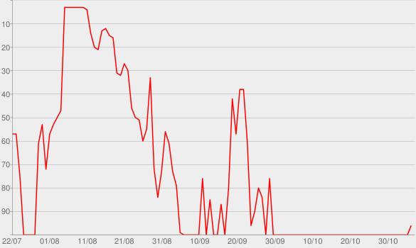 Chart progress graph for 1000Hp
