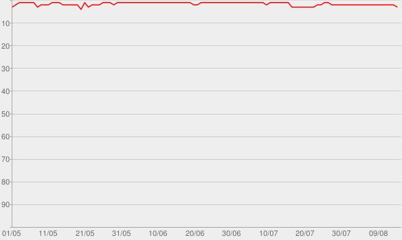 Chart progress graph for Übermorgen