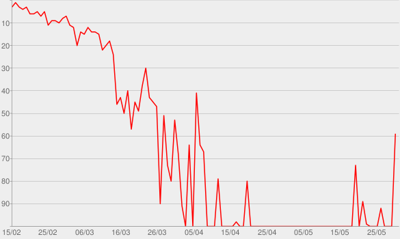 Chart progress graph for Part II