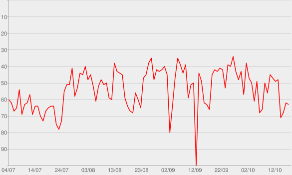 Chart progress graph for Essence (feat. Tems)