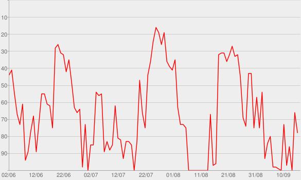 Chart progress graph for Steve Austin Show