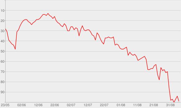 Chart progress graph for Pills N Potions