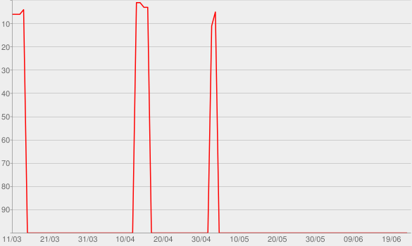 Chart progress graph for Acústico (Live)