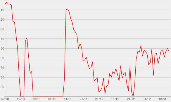 Chart progress graph for Hell of a View