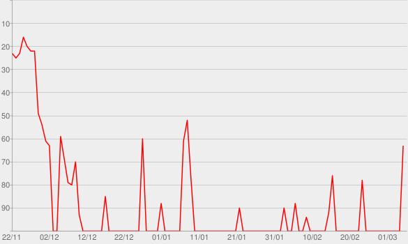 Chart progress graph for Es ist nie zu spät, unpünktlich zu sein
