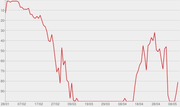Chart progress graph for Russia Rising