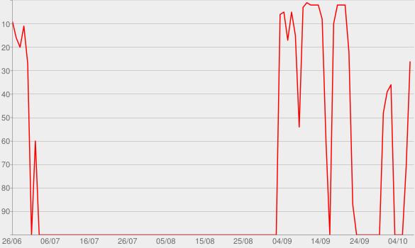 Chart progress graph for No Me Voy a Enamorar