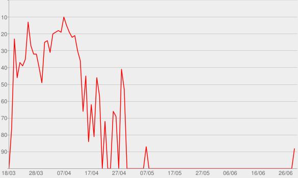 Chart progress graph for Ô, Sofrência