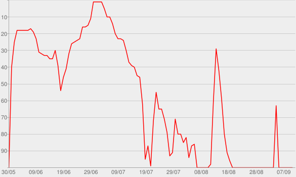 Chart progress graph for The Secret Life of Canada