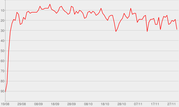 Chart progress graph for Mood (feat. iann dior)