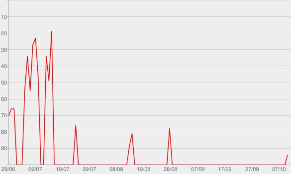 Chart progress graph for Jogis geheimes Tagebuch - Bayern 1