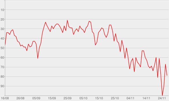 Chart progress graph for Be Honest (feat. Burna Boy)