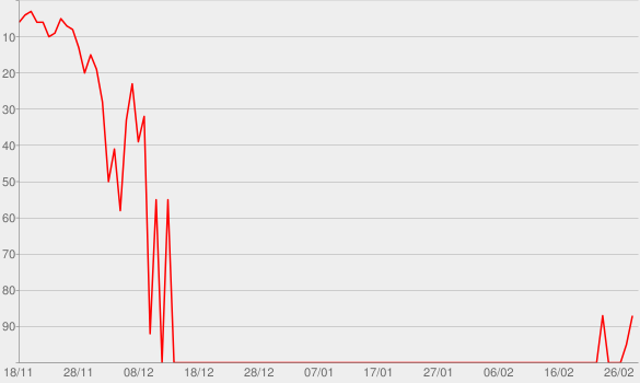 Chart progress graph for The Dark