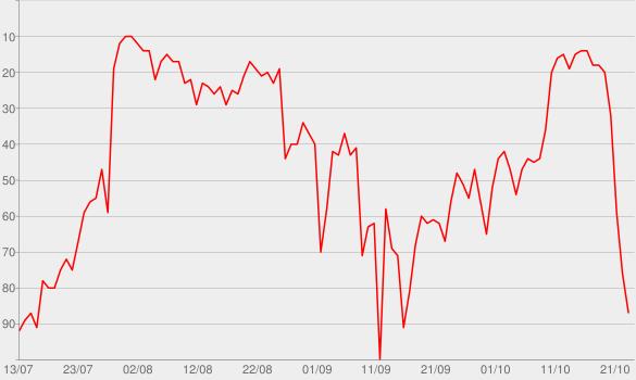 Chart progress graph for Love Again