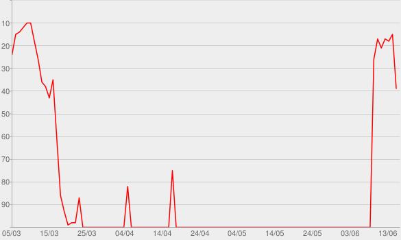 Chart progress graph for Miller Time with Dennis Miller