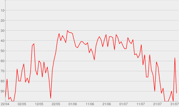 Chart progress graph for No Truck Song