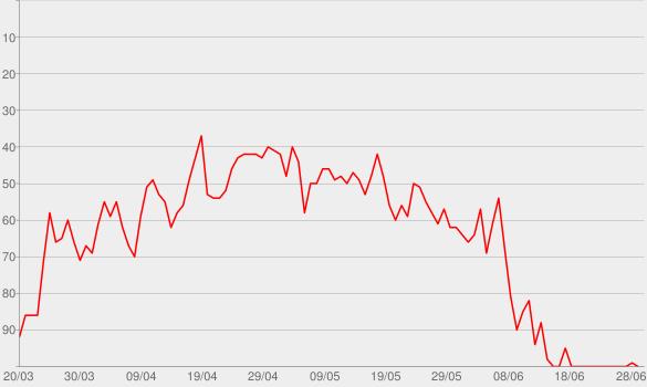 Chart progress graph for All of Me (Tiësto's Birthday Treatment Remix) [Radio Edit]