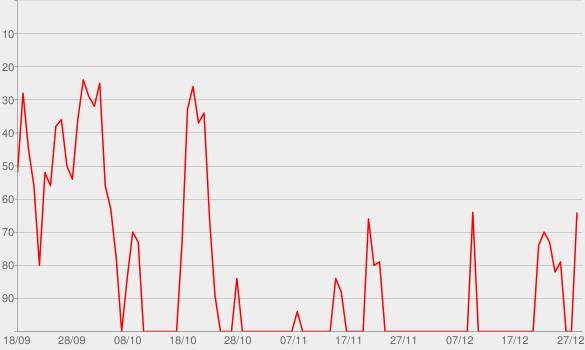 Chart progress graph for Last Seen