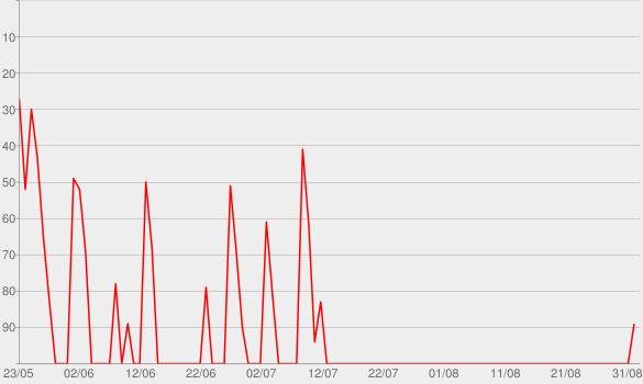 Chart progress graph for 13 Alibis
