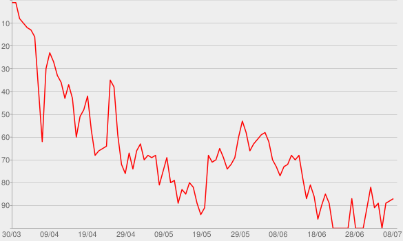 Chart progress graph for Be Careful