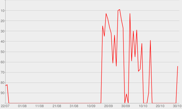 Chart progress graph for Crosseyed Heart