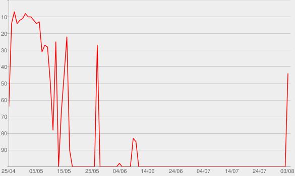 Chart progress graph for Captain Kim