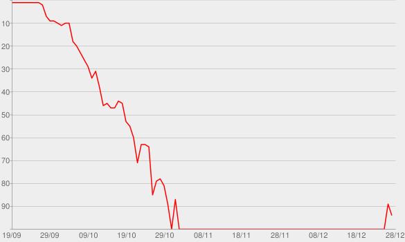 Chart progress graph for Killshot