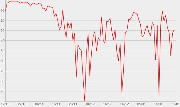Chart progress graph for Triple J Like a Version 15