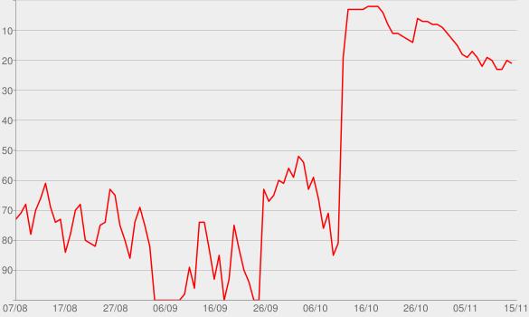 Chart progress graph for Crime Beat