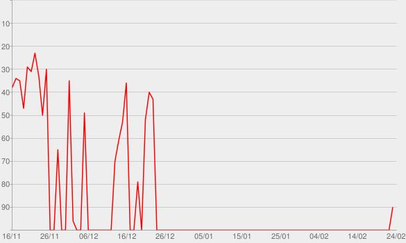 Chart progress graph for Strangers: Part Two