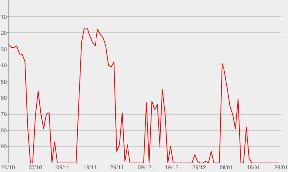 Chart progress graph for 19