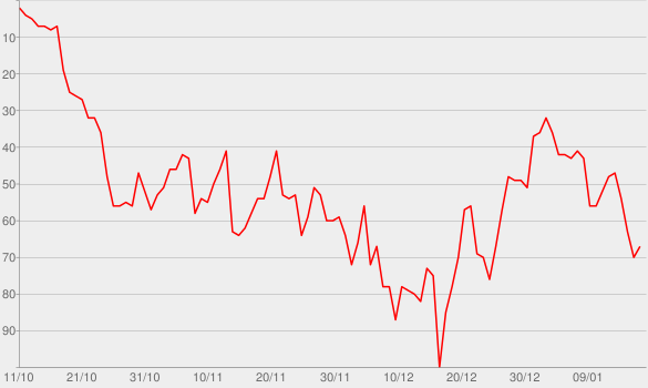 Chart progress graph for Kinfolks