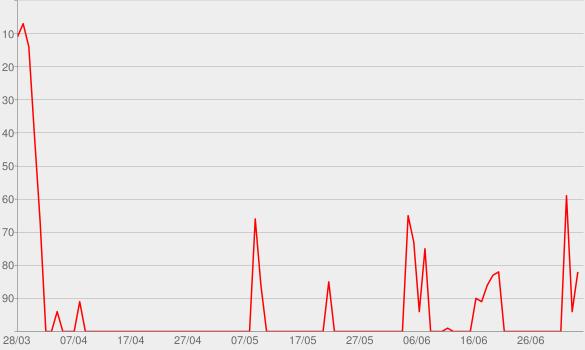 Chart progress graph for Wird das was?
